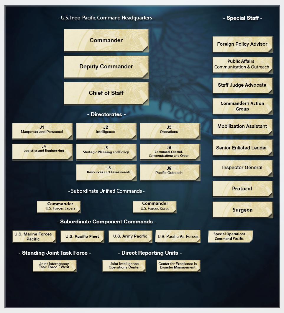 U.S. Indo-<b>Pacific Command</b> > Organization > Organization Chart